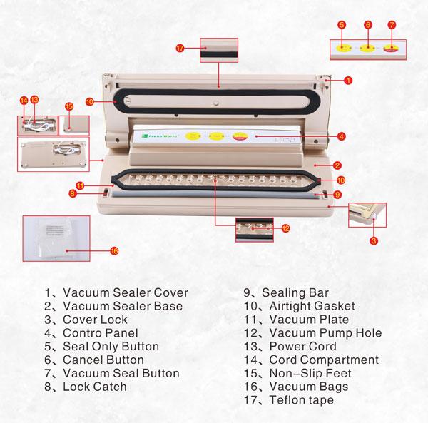 รูปอธิบายส่วนต่างๆของตัวเครื่องซีลสูญญากาศรุ่น TVS-2013H
