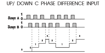 UP/DOWN C PHASE DIFFERENCE INPUT