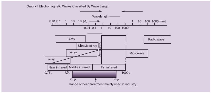 Graph-1 Electromagnetic Waves Ciassified By Wave Length